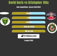 David Duris vs Kristopher Vida h2h player stats