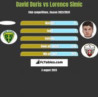 David Duris vs Lorenco Simic h2h player stats