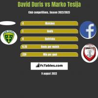 David Duris vs Marko Tesija h2h player stats