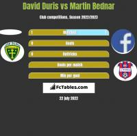 David Duris vs Martin Bednar h2h player stats