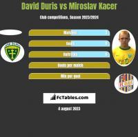 David Duris vs Miroslav Kacer h2h player stats