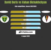 David Duris vs Vahan Bichakhchyan h2h player stats