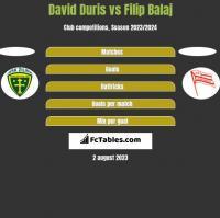 David Duris vs Filip Balaj h2h player stats