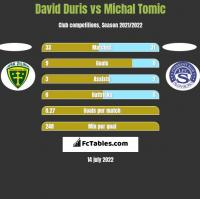 David Duris vs Michal Tomic h2h player stats