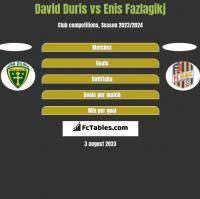 David Duris vs Enis Fazlagikj h2h player stats