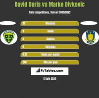 David Duris vs Marko Divkovic h2h player stats