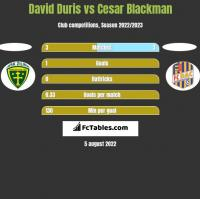 David Duris vs Cesar Blackman h2h player stats