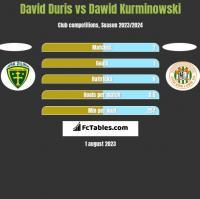 David Duris vs Dawid Kurminowski h2h player stats