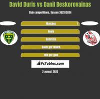 David Duris vs Danil Beskorovainas h2h player stats