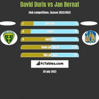 David Duris vs Jan Bernat h2h player stats
