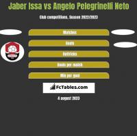 Jaber Issa vs Angelo Pelegrinelli Neto h2h player stats