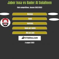 Jaber Issa vs Bader Al Sulaiteen h2h player stats