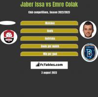 Jaber Issa vs Emre Colak h2h player stats