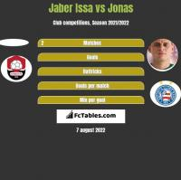 Jaber Issa vs Jonas h2h player stats