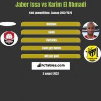 Jaber Issa vs Karim El Ahmadi h2h player stats