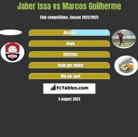 Jaber Issa vs Marcos Guilherme h2h player stats