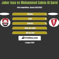Jaber Issa vs Mohammed Salem Al Qarni h2h player stats