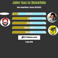 Jaber Issa vs Romarinho h2h player stats