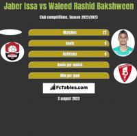 Jaber Issa vs Waleed Rashid Bakshween h2h player stats