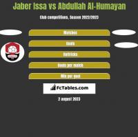 Jaber Issa vs Abdullah Al-Humayan h2h player stats