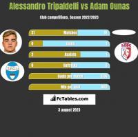 Alessandro Tripaldelli vs Adam Ounas h2h player stats