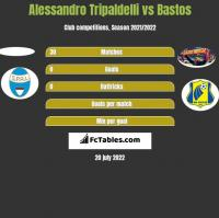 Alessandro Tripaldelli vs Bastos h2h player stats