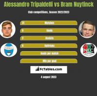 Alessandro Tripaldelli vs Bram Nuytinck h2h player stats