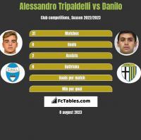 Alessandro Tripaldelli vs Danilo h2h player stats