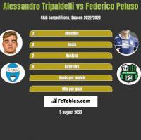 Alessandro Tripaldelli vs Federico Peluso h2h player stats