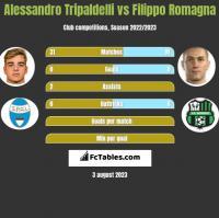 Alessandro Tripaldelli vs Filippo Romagna h2h player stats