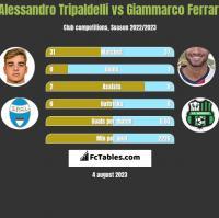 Alessandro Tripaldelli vs Giammarco Ferrari h2h player stats