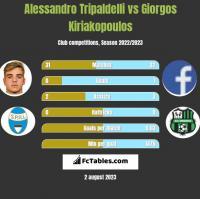 Alessandro Tripaldelli vs Giorgos Kiriakopoulos h2h player stats