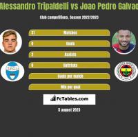 Alessandro Tripaldelli vs Joao Pedro Galvao h2h player stats