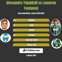 Alessandro Tripaldelli vs Leonardo Fontanesi h2h player stats