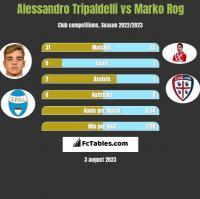 Alessandro Tripaldelli vs Marko Rog h2h player stats