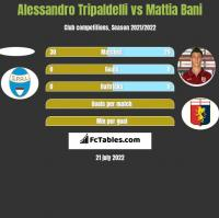 Alessandro Tripaldelli vs Mattia Bani h2h player stats