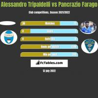 Alessandro Tripaldelli vs Pancrazio Farago h2h player stats