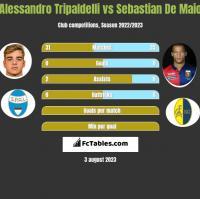 Alessandro Tripaldelli vs Sebastian De Maio h2h player stats