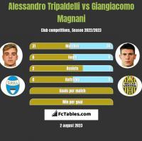 Alessandro Tripaldelli vs Giangiacomo Magnani h2h player stats