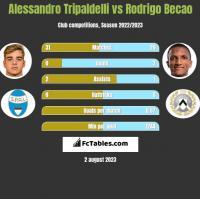 Alessandro Tripaldelli vs Rodrigo Becao h2h player stats