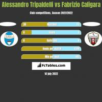 Alessandro Tripaldelli vs Fabrizio Caligara h2h player stats