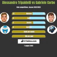 Alessandro Tripaldelli vs Gabriele Corbo h2h player stats