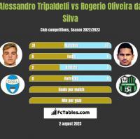 Alessandro Tripaldelli vs Rogerio Oliveira da Silva h2h player stats
