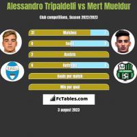 Alessandro Tripaldelli vs Mert Mueldur h2h player stats