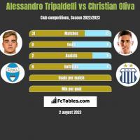 Alessandro Tripaldelli vs Christian Oliva h2h player stats