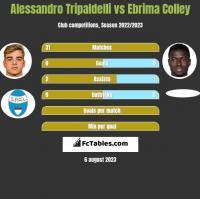 Alessandro Tripaldelli vs Ebrima Colley h2h player stats