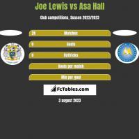 Joe Lewis vs Asa Hall h2h player stats