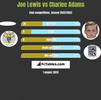 Joe Lewis vs Charlee Adams h2h player stats
