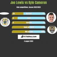 Joe Lewis vs Kyle Cameron h2h player stats
