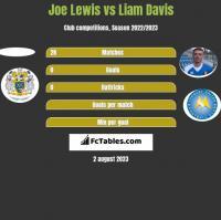 Joe Lewis vs Liam Davis h2h player stats